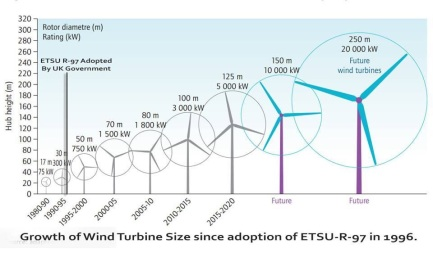 turbine size