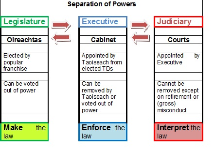 Separation of Powers-pic